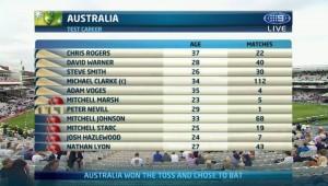 AUS Team - 2nd Test