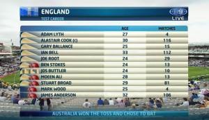 ENG Team - 2nd Test